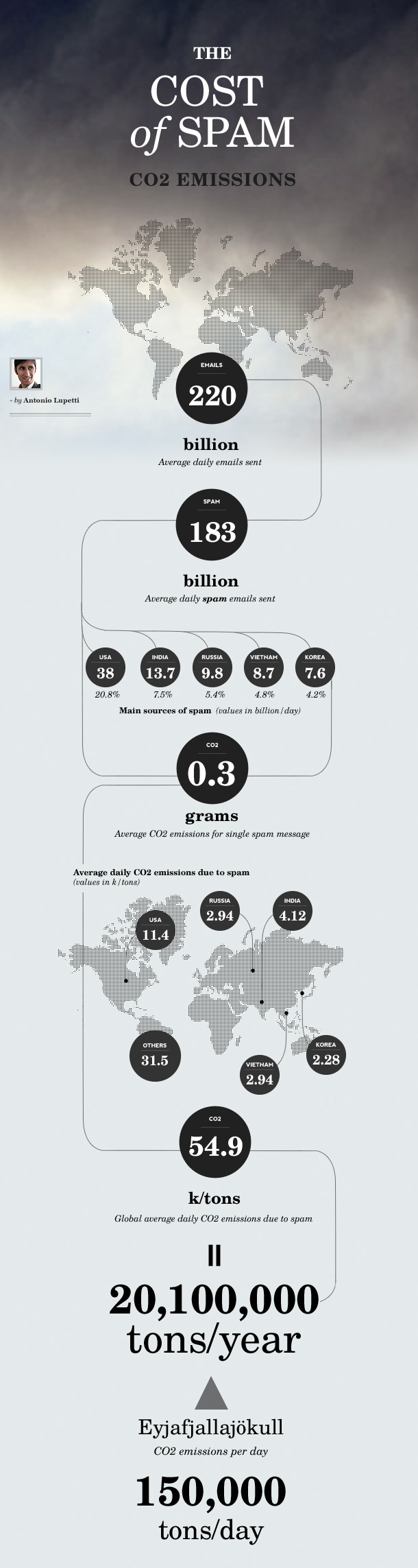 Infographic: Cost of Spam: C02 Emissions