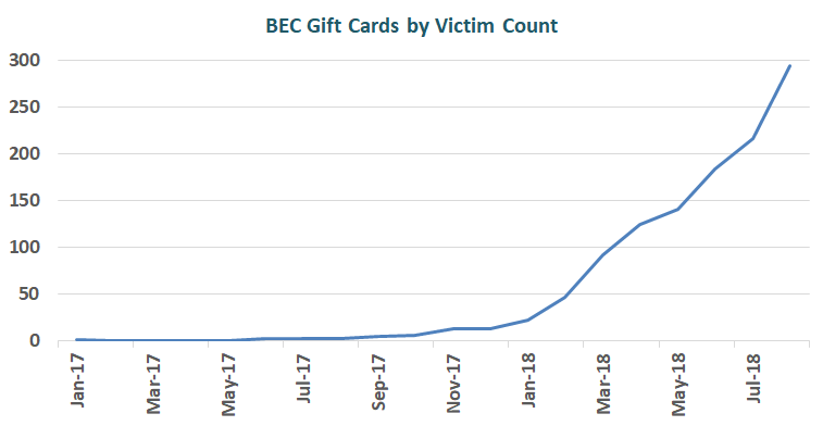 Chart displaying number of victims reporting the Gift Card scam.